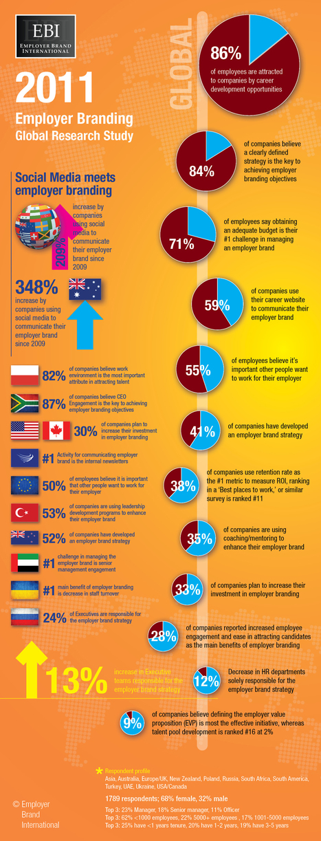 2011 Global Employer Branding Study Results, Global Recruiting Roundtable | Employer Branding News | Scoop.it