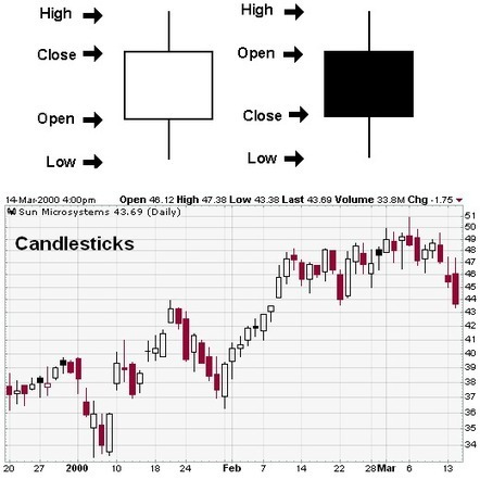Candlestick Chart - | Day trading strategies | Scoop.it