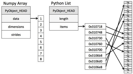 Why Python is Slow: Looking Under the Hood | Python in science | Scoop.it