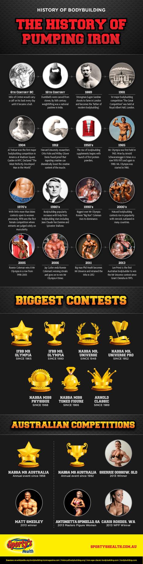 The History of Bodybuilding | Bodybuilding & Fitness | Scoop.it