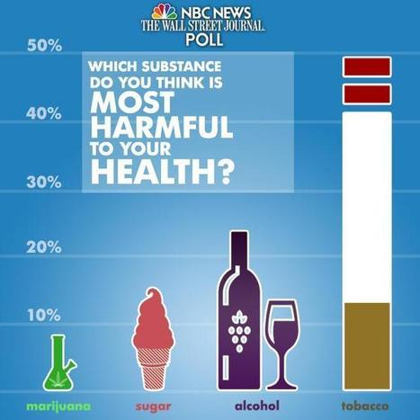 Infographic: USA Poll: Sugar Is More Harmful Than Marijuana | Drugs, Society, Human Rights & Justice | Scoop.it