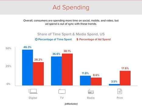 Case study: BuzzFeed traffic grew 157% This Year! | World of #SEO, #SMM, #ContentMarketing, #DigitalMarketing | Scoop.it