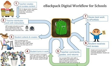 How I Transformed The iPad Workflow In My School | Edudemic | Learning with tablets | Scoop.it