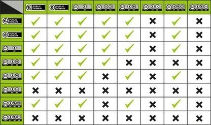 Lernmaterial unter Creative Commons verwenden: Häufige Fragen und Antworten | Medienpädagogisch-informationstechnische Berater | Scoop.it