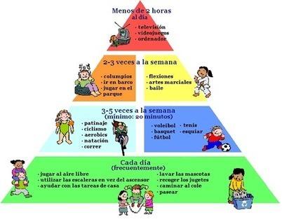 La pirámide de actividad física para niños - Gesfomedia Educación   Átate las zapatillas #Educación #EdFísica #Deporte   Scoop.it