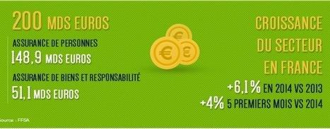 L'assurance reste un secteur en croissance - Assurance & Banque 2.0 | COVEA & SFEREN | Scoop.it