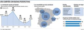 Los gigantes del consumo crearán 200.000 empleos estas Navidades, un 5% más | DOSSIER DE PRENSA PURATOS 29-11-13 | Scoop.it