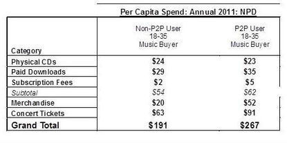 RIAA: Pirates Are Bigger Music Fans Than Average Consumers | TorrentFreak | The P2P Daily | Scoop.it
