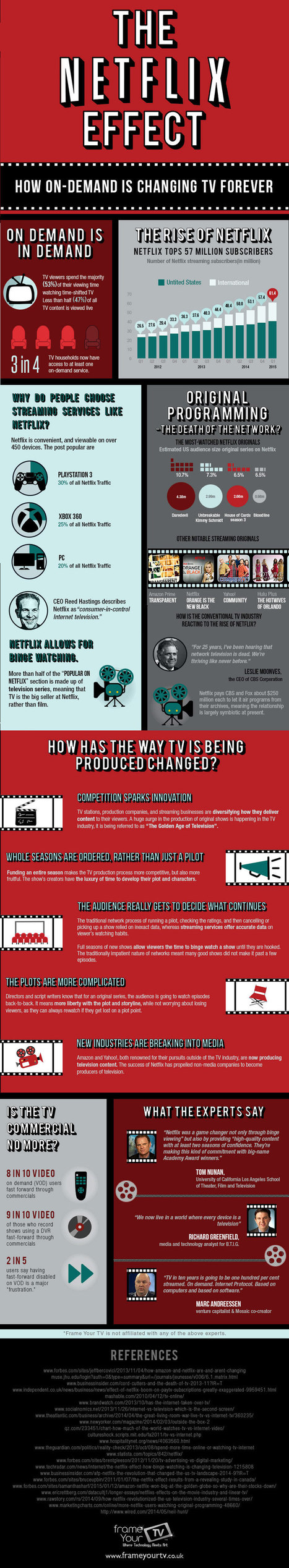 The Netflix Effect: How Streaming Is Killing Cable [Infographic] | Daily Infographic | screen seriality | Scoop.it