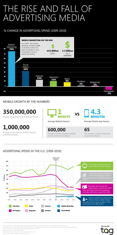 Online Marketing Trends: The Decade of Disruption in the Advertising Media:Infographic | MobileWeb | Scoop.it