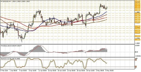 Technical analysis of EUR/USD for May 08 | Forex Learning | Scoop.it