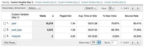 Mastering Google Analytics Custom Variables - Analytics Talk   Google Analytics and Web Analytics   Scoop.it