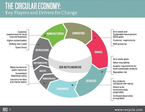 The circular economy moves from theory to practice   Sharing Economy   Scoop.it