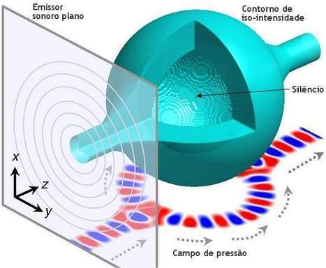 Garrafa acústica engarrafa o silêncio   tecnologia s sustentabilidade   Scoop.it
