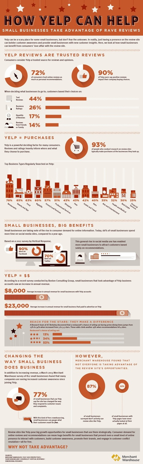 How Yelp Can Help... Small Businesses Take Advantage of Review | Loyalty Marketing & Gamification | Scoop.it