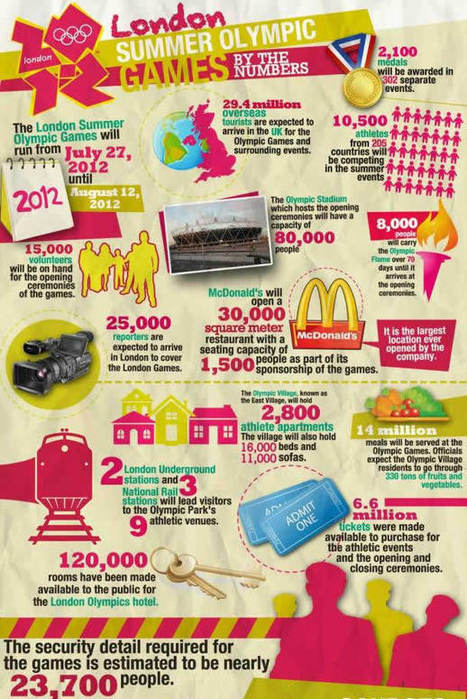 London_Summer_Olympic_Games_By_The_Number.jpg (610x913 pixels)   Psych final   Scoop.it