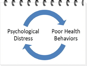 How Usual is Psychological Distress? - London Counselling Directory | Counselling & Psychotherapy | Scoop.it