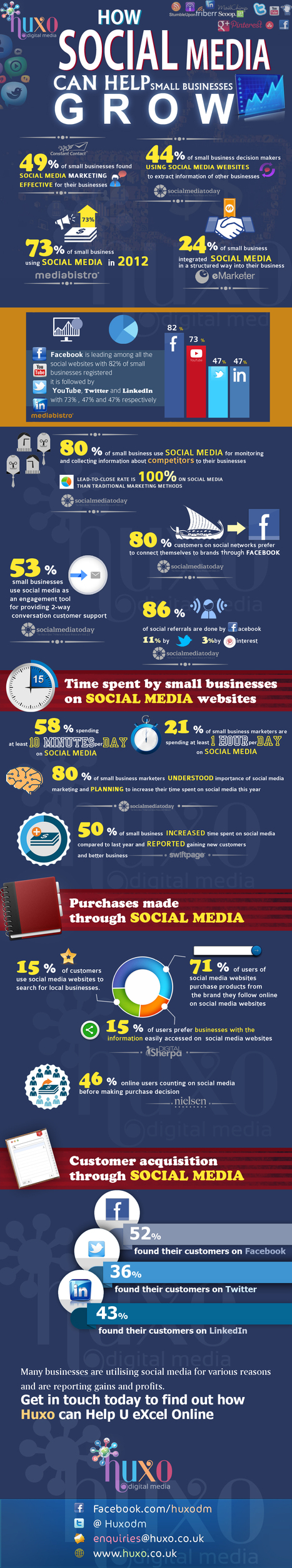 Social Media Statistics for Small Businesses: Infographic | Social media! | Scoop.it