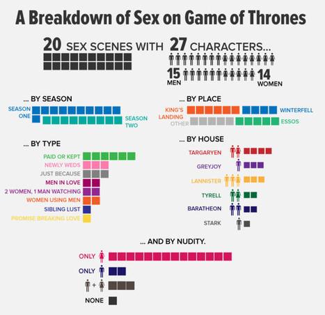 Game Of Thrones Sex Infographic   BestInfographics.co   The Best Infographics   Scoop.it