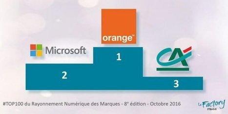 Orange et Crédit Agricole dans le Top 3 du rayonnement numérique | Actualité Social Media : blogs & réseaux sociaux | Scoop.it