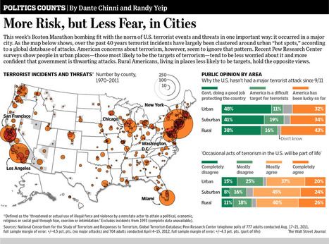 More Risk, but Less Fear, in Cities | Human Geography CP | Scoop.it