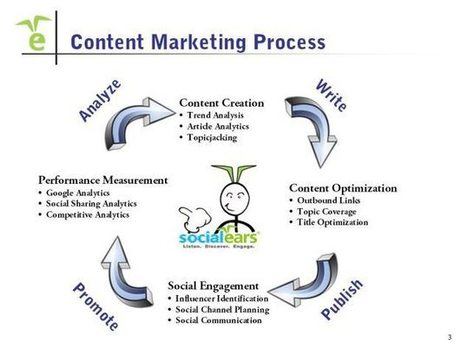 Content Marketing Strategy Stats: 2015 | Public Relations & Social Media Insight | Scoop.it