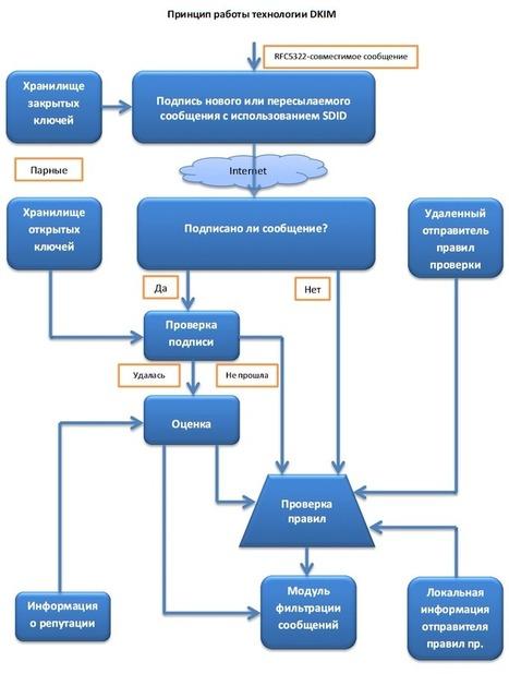Инфографика: как ваши письма доходят (или не доходят) до ящиков получателей | Content Marketing | Scoop.it