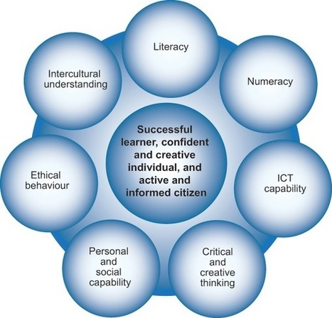 The Australian Curriculum v3.0 General capabilities - General capabilities in the Australian Curriculum | all things teacher librarian | Scoop.it