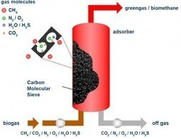 Biogas Upgradation using Pressure Swing Adsorption   JOIN SCOOP.IT AND FOLLOW ME ON SCOOP.IT   Scoop.it