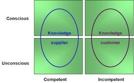 Knoco stories: Why dialogue is so important for Knowledge Management | From Complexity to Wisdom | Scoop.it