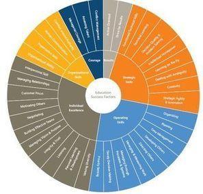 10 compétences-clefs pour l'avenir - Vagabondages | Outils et  innovations pour mieux trouver, gérer et diffuser l'information | Scoop.it