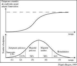 La courbe de Rogers | tablette Android usages pédagogiques | Scoop.it