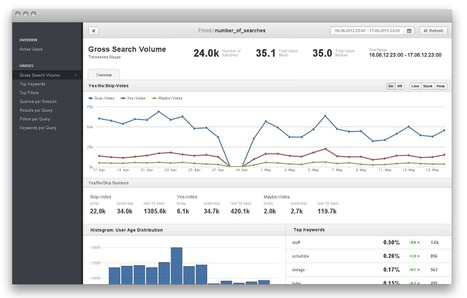 FnordMetric | Framework for building beautiful real-time dashboards | html5 | Scoop.it