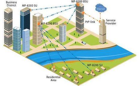 Proxim Wireless - Create a Wireless Loop in a New Geography | Wireless Video Surveillance | Scoop.it