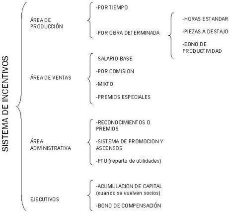 5.5. SALARIOS - INCENTIVOS   seguridad ocupacional   Scoop.it