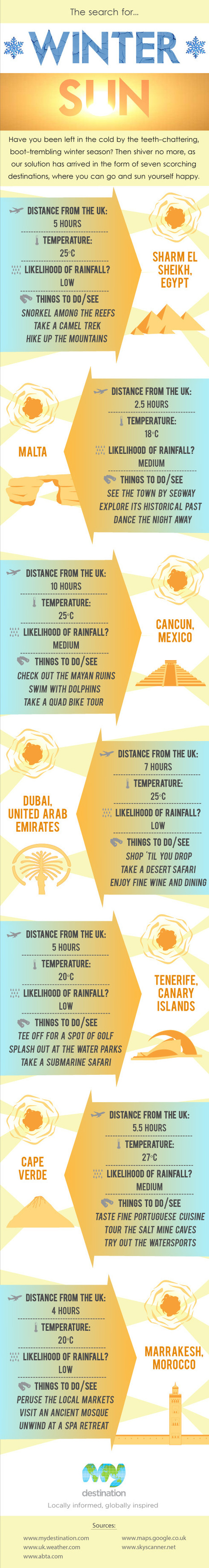 Traveling - The Search for Best Winter Season Sun   All Infographics   All Infographics   Scoop.it