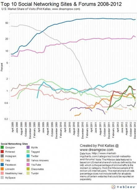 Top 10 Social Networking Sites by Market Share of Visits [December 2012] | Casos y Campañas Social Media | Scoop.it