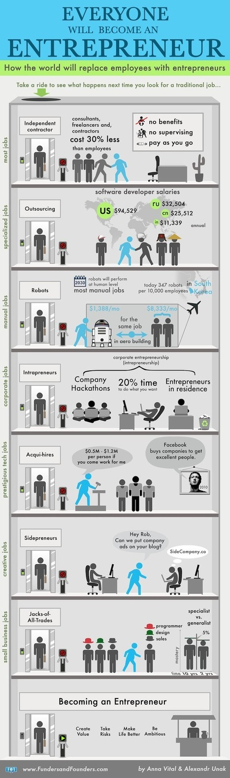 Everyone Will Have to Become an Entrepreneur | Worker Classification - Employees vs Independent Contractors | Scoop.it