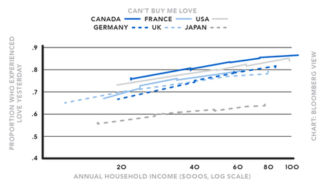 Valentine's Day and the Economics of Love | Business Brainpower with the Human Touch | Scoop.it