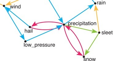 The Value of Circular Definitions | Translation Studies, Corpus Linguistics, Academia | Scoop.it