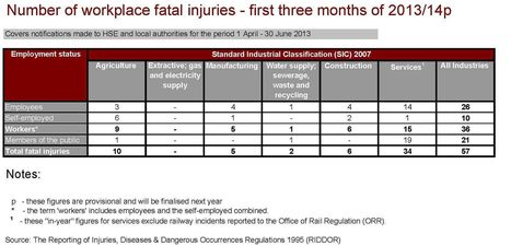 CONSTRUCTION DEATHS LOOK SET TO FALL FURTHER - Construction Health and Safety News   RIDDOR   Scoop.it