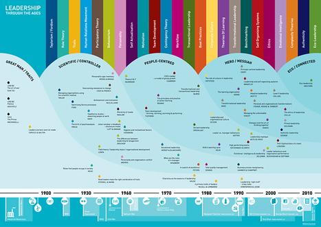Leadership Through the Ages   Mzuri Design Blog   @liminno   Scoop.it