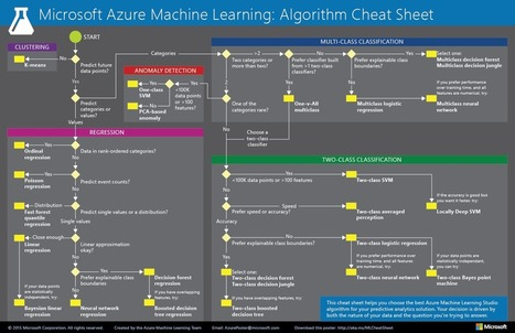 Machine Learning Algorithm Cheat Sheet | Azure | EEDSP | Scoop.it