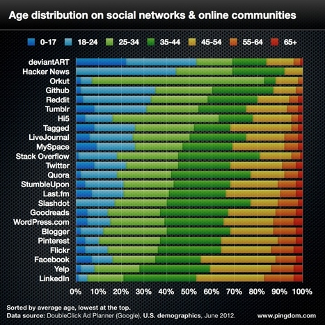 Social network demographics in 2012 | Social Media and Web Marketing : The necessary tools | Scoop.it