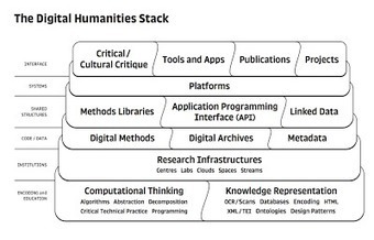 The Digital Humanities Stack | Humanities and their Algorithmic Revolution | Scoop.it