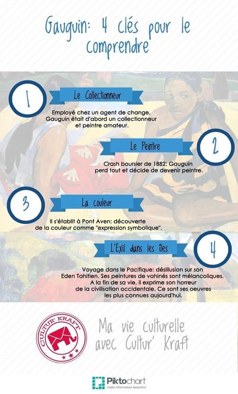 Gauguin : 4 clés pour le comprendre | Cultur' Kraft | Culture | Scoop.it