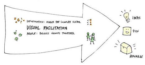 Visual Facilitation | XPLANE xBlog | facilitation | Scoop.it