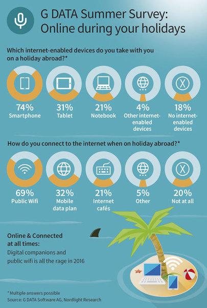 G DATA Zomeronderzoek: ruim 80% gaat op vakantie online | EuroSys Education | Scoop.it