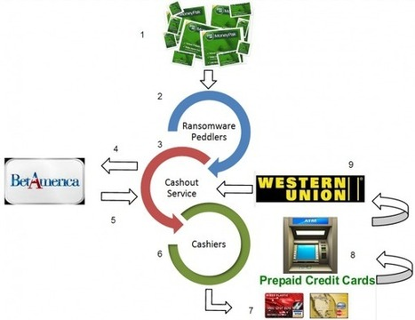 Cash Card Crews Resolve Ransom Remittance Requests | Security Sausage Spectacular | Scoop.it