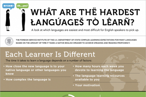 14 Hardest Languages to Learn for English Speakers | WEB 2.O nelle scuole | Scoop.it